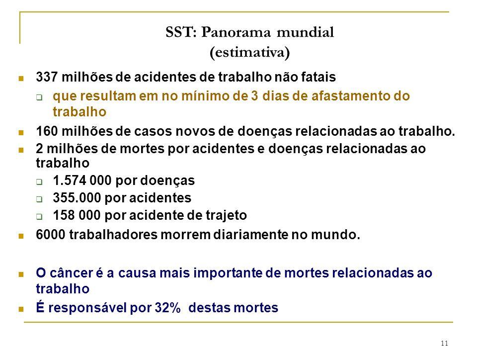 11 SST: Panorama mundial (estimativa) 337 milhões de acidentes de trabalho não fatais que resultam em no mínimo de 3 dias de afastamento do trabalho 1