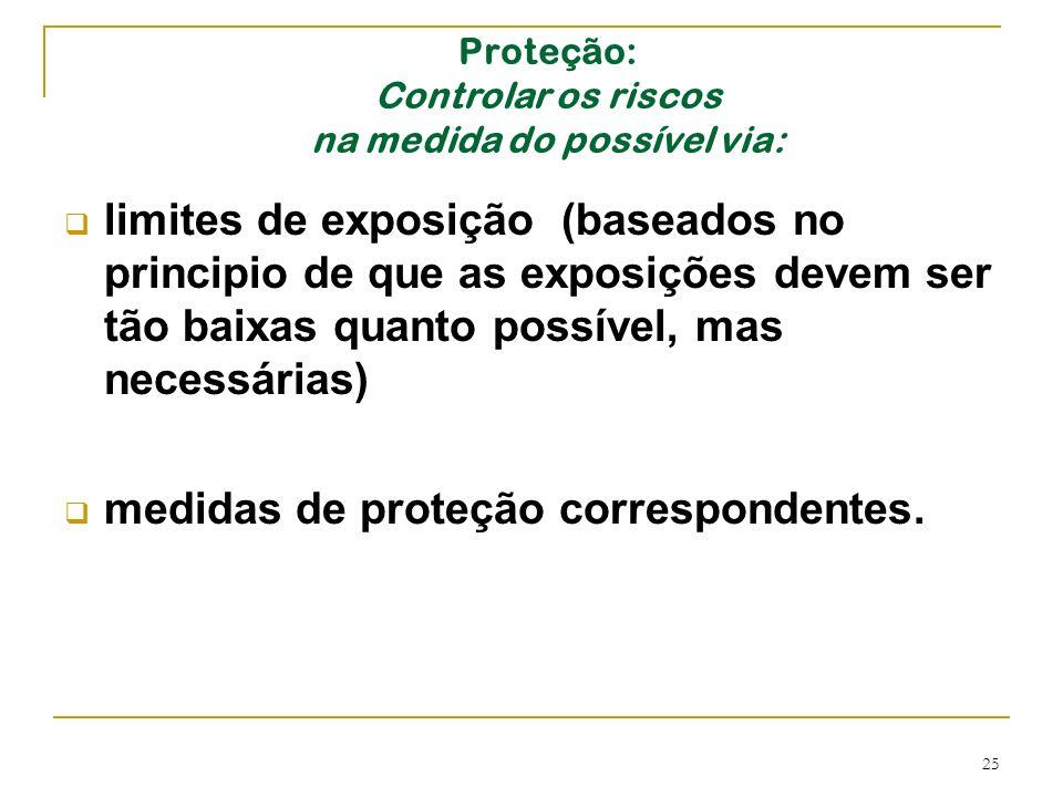 25 Proteção: Controlar os riscos na medida do possível via: limites de exposição (baseados no principio de que as exposições devem ser tão baixas quan