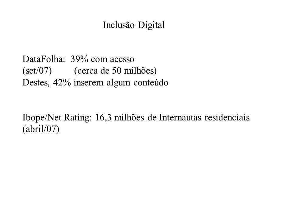 Inclusão Digital DataFolha: 39% com acesso (set/07) (cerca de 50 milhões) Destes, 42% inserem algum conteúdo Ibope/Net Rating: 16,3 milhões de Interna