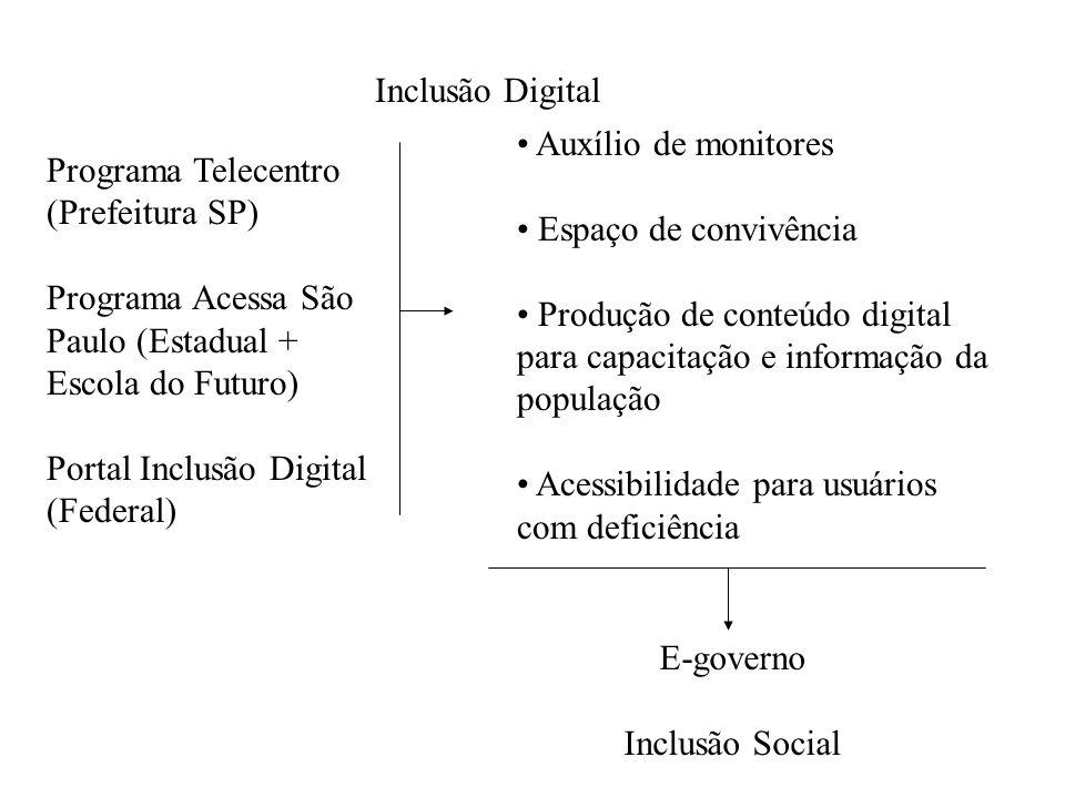 Inclusão Digital Programa Telecentro (Prefeitura SP) Programa Acessa São Paulo (Estadual + Escola do Futuro) Portal Inclusão Digital (Federal) Auxílio