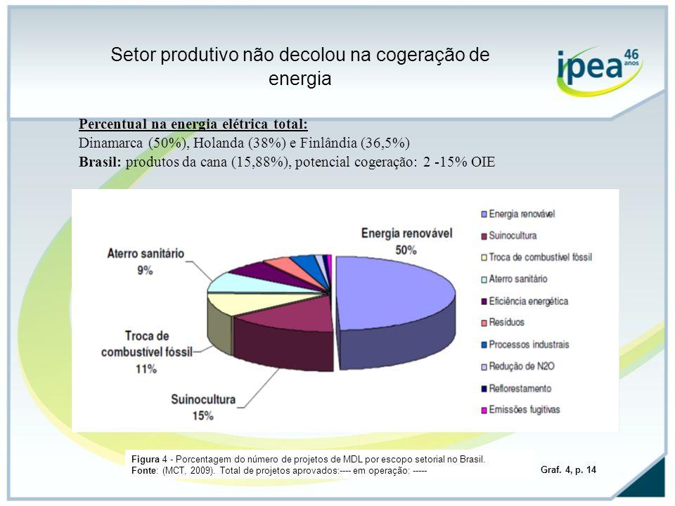 Figura 4 - Porcentagem do número de projetos de MDL por escopo setorial no Brasil. Fonte: (MCT, 2009). Total de projetos aprovados:---- em operação: -