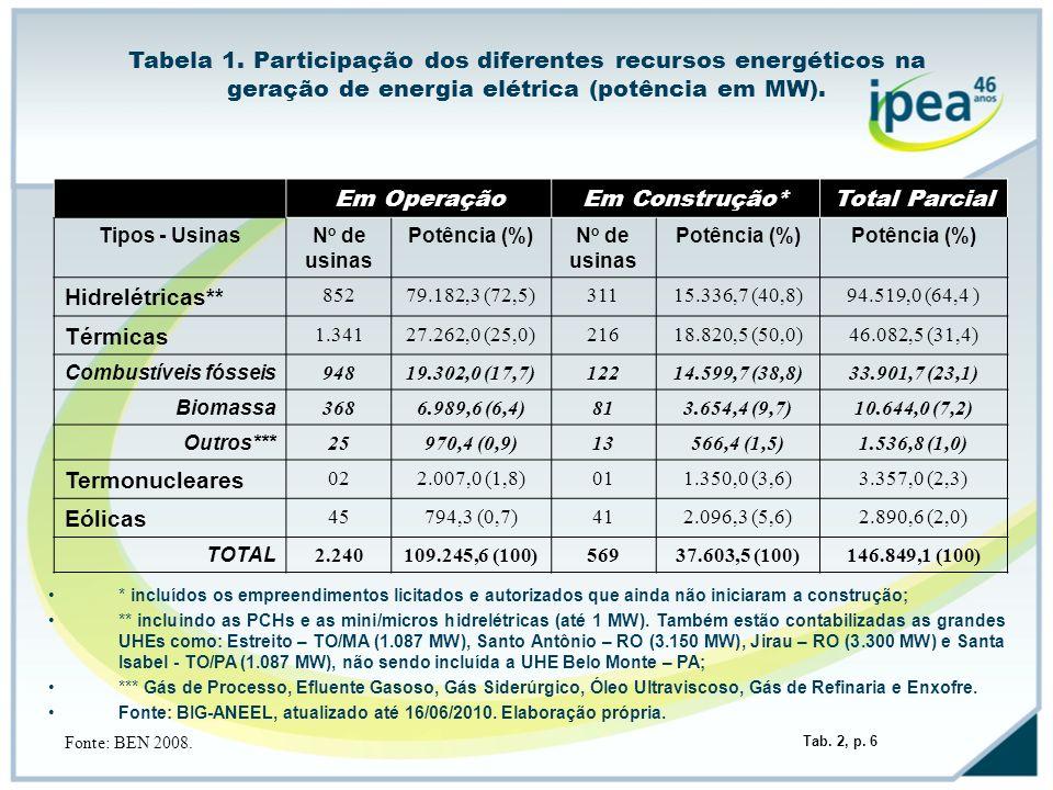 Tabela 1. Participação dos diferentes recursos energéticos na geração de energia elétrica (potência em MW). * incluídos os empreendimentos licitados e