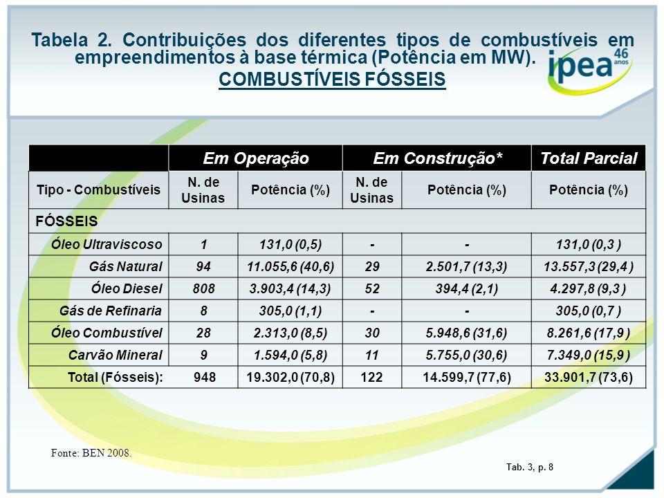 Tabela 2. Contribuições dos diferentes tipos de combustíveis em empreendimentos à base térmica (Potência em MW). COMBUSTÍVEIS FÓSSEIS Em OperaçãoEm Co