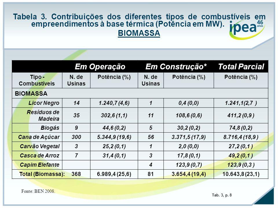 Tabela 3. Contribuições dos diferentes tipos de combustíveis em empreendimentos à base térmica (Potência em MW). BIOMASSA Em OperaçãoEm Construção*Tot