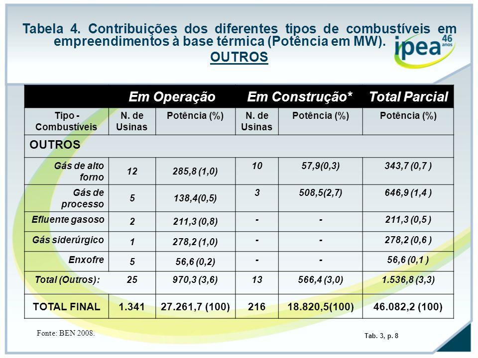 Tabela 4. Contribuições dos diferentes tipos de combustíveis em empreendimentos à base térmica (Potência em MW). OUTROS Em OperaçãoEm Construção*Total