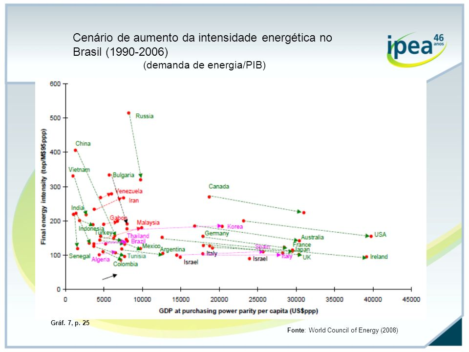 Cenário de aumento da intensidade energética no Brasil (1990-2006) (demanda de energia/PIB) Fonte: World Council of Energy (2008) Gráf. 7, p. 25