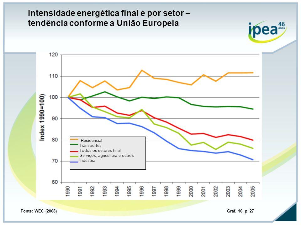 Residencial Transportes Todos os setores final Serviços, agricultura e outros Indústria Intensidade energética final e por setor – tendência conforme