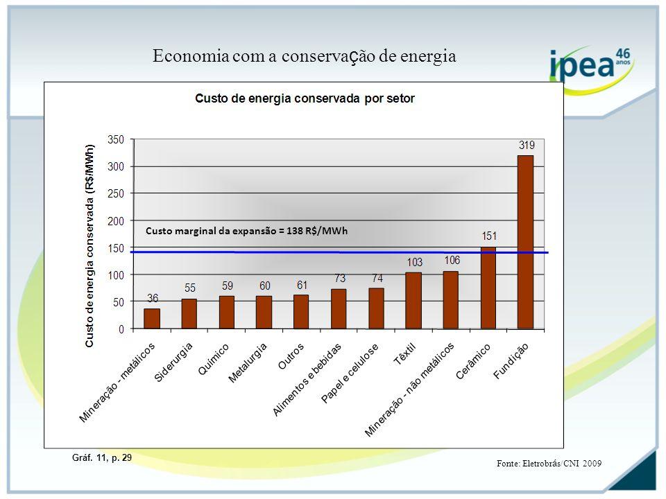 Economia com a conserva ç ão de energia Fonte: Eletrobr á s/CNI 2009 Custo marginal da expansão = 138 R$/MWh Gráf. 11, p. 29