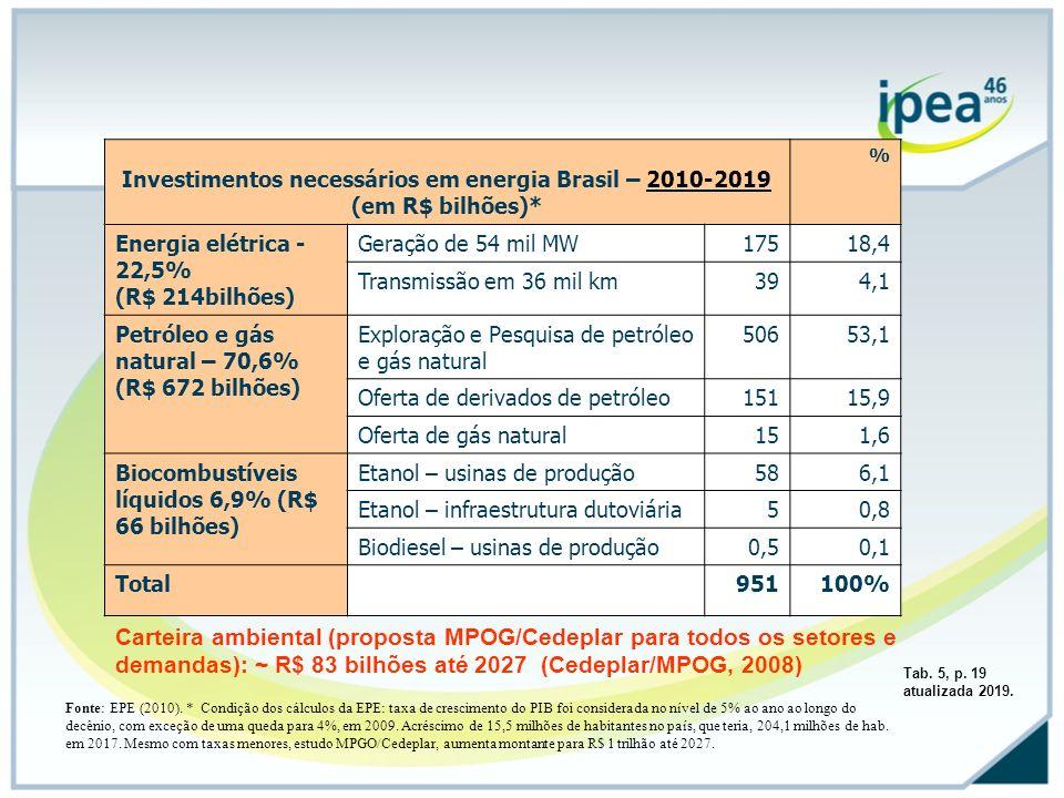 Investimentos necessários em energia Brasil – 2010-2019 (em R$ bilhões)* % Energia elétrica - 22,5% (R$ 214bilhões) Geração de 54 mil MW17518,4 Transm