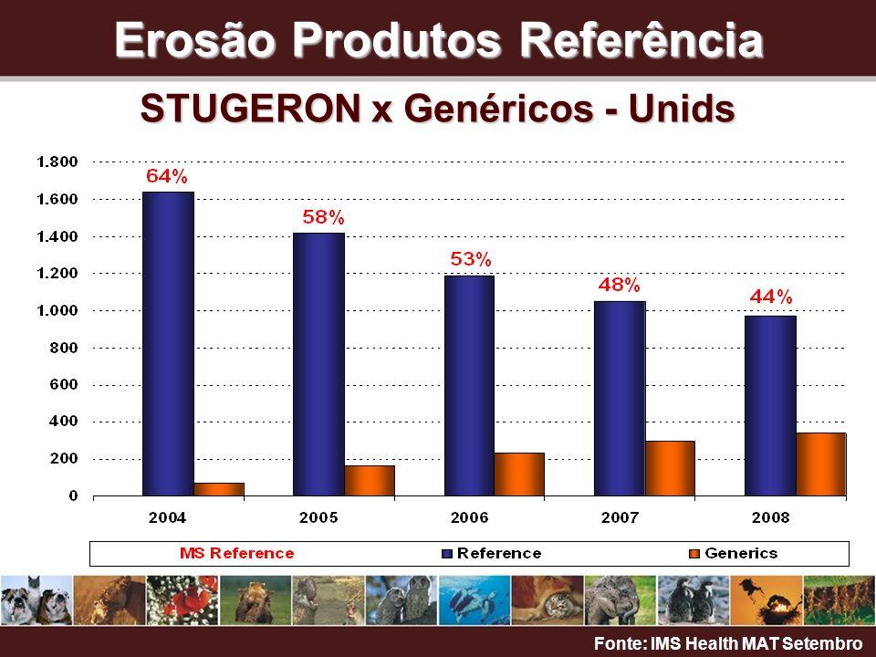 Erosão Produtos Referência STUGERON x Genéricos - Unids Fonte: IMS Health MAT Setembro