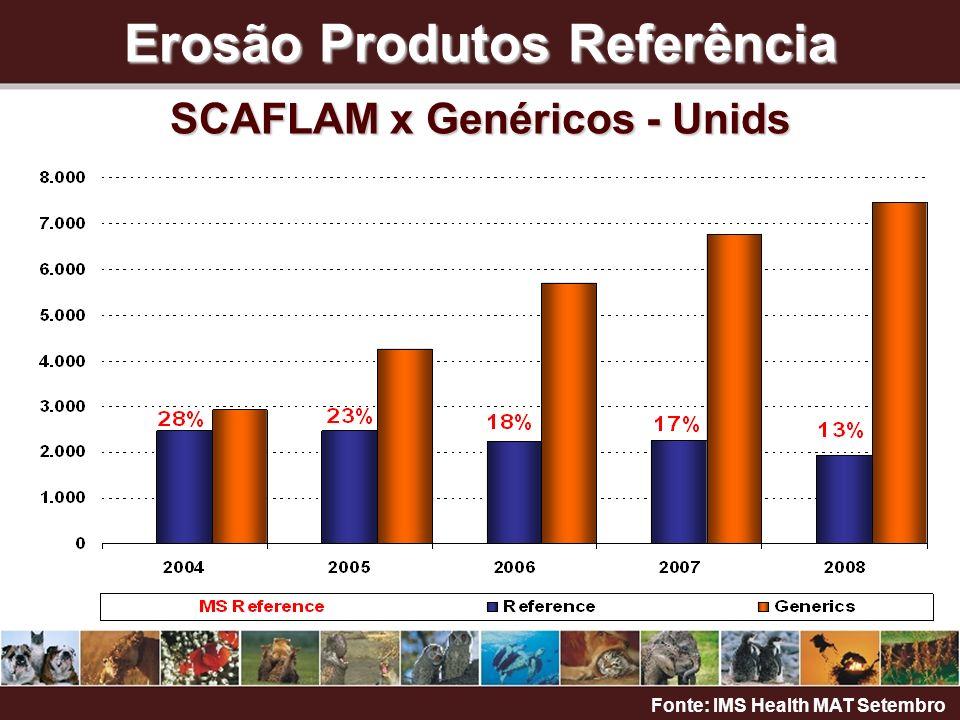 Erosão Produtos Referência SCAFLAM x Genéricos - Unids Fonte: IMS Health MAT Setembro