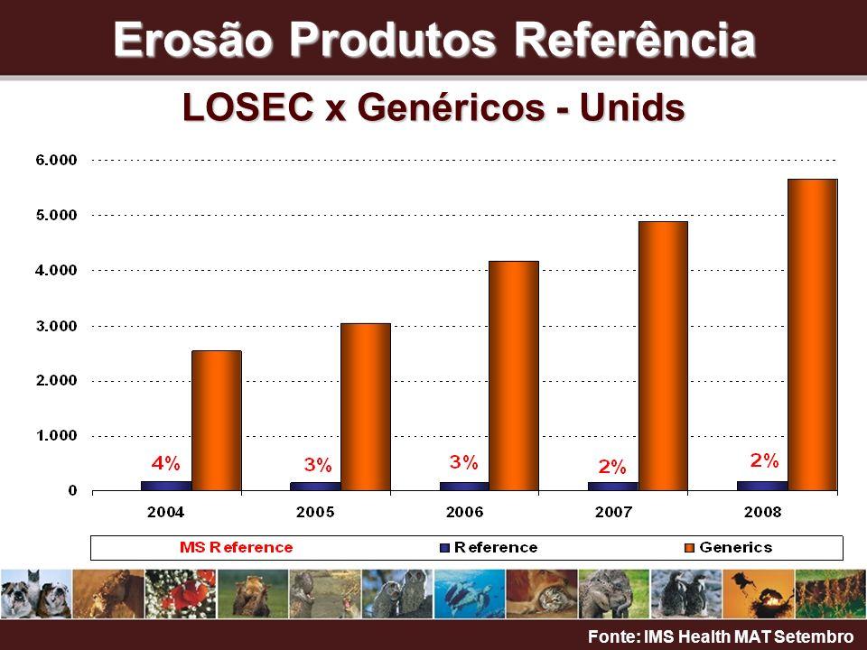 Erosão Produtos Referência LOSEC x Genéricos - Unids Fonte: IMS Health MAT Setembro