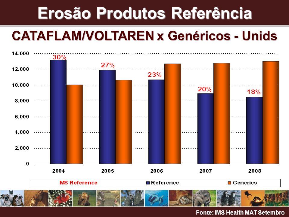 Erosão Produtos Referência CATAFLAM/VOLTAREN x Genéricos - Unids Fonte: IMS Health MAT Setembro