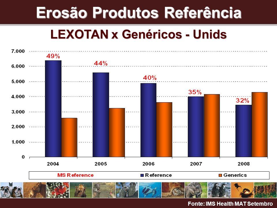 Erosão Produtos Referência LEXOTAN x Genéricos - Unids Fonte: IMS Health MAT Setembro