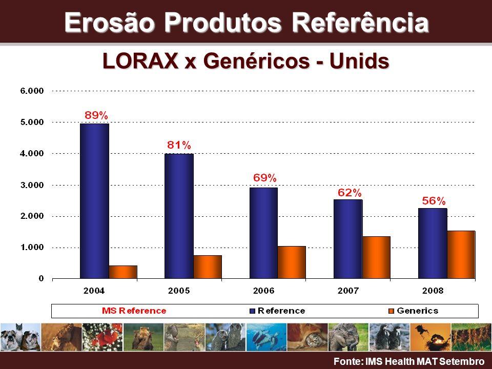 Erosão Produtos Referência LORAX x Genéricos - Unids Fonte: IMS Health MAT Setembro