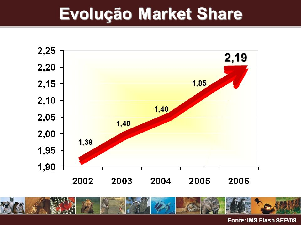 Evolução Market Share 1,38 1,40 1,40 1,85 2,19 Fonte: IMS Flash SEP/08