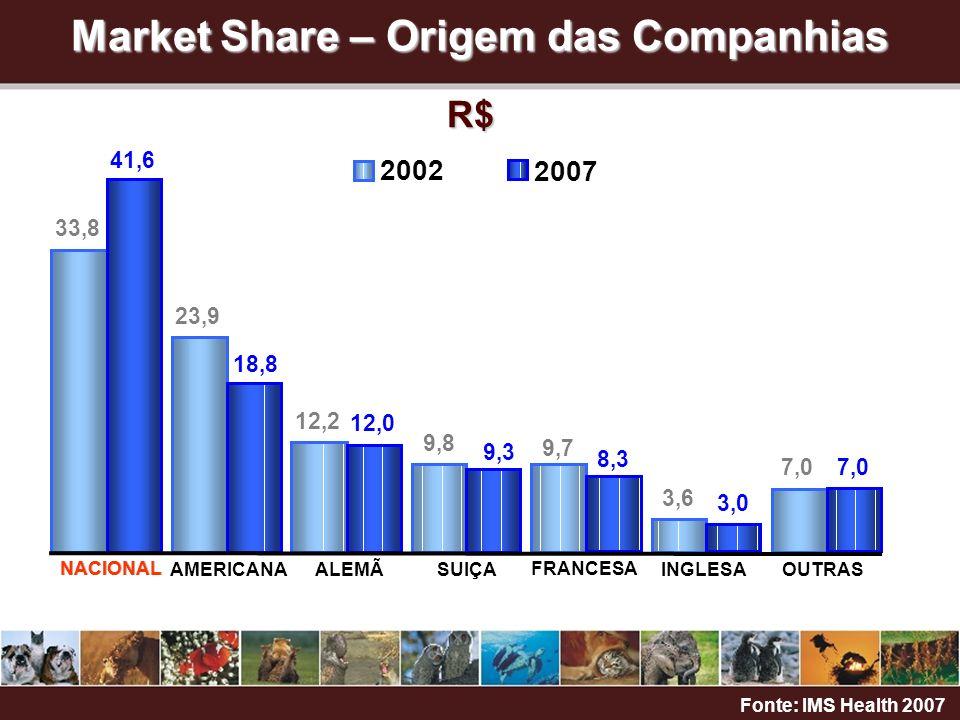 NACIONAL AMERICANAALEMÃSUIÇAINGLESA FRANCESA OUTRAS NACIONAL 2007 Market Share – Origem das Companhias Fonte: IMS Health 2007 R$