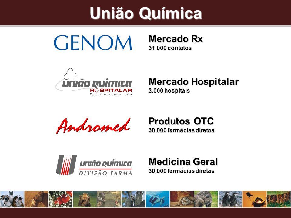 União Química Mercado Rx 31.000 contatos Mercado Hospitalar 3.000 hospitais Produtos OTC 30.000 farmácias diretas Medicina Geral 30.000 farmácias diretas