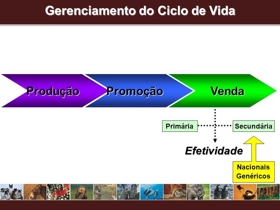 Gerenciamento do Ciclo de Vida ProduçãoPromoção Venda Venda Efetividade PrimáriaSecundária Nacionais Genéricos