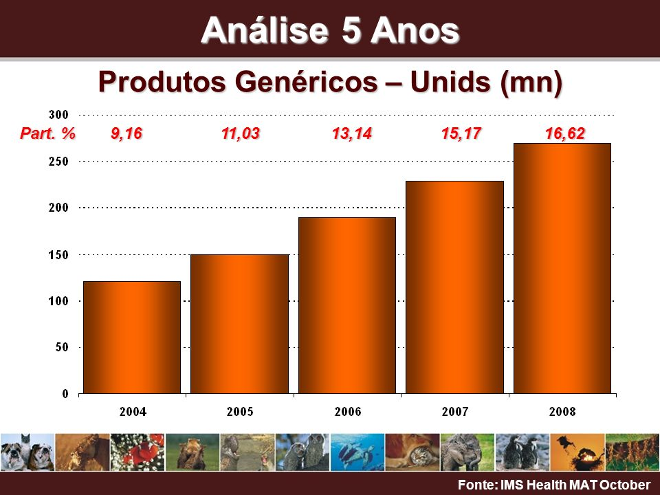 Análise 5 Meses Produtos Genéricos – Unids (000) Fonte: IMS Health MAT October Part.