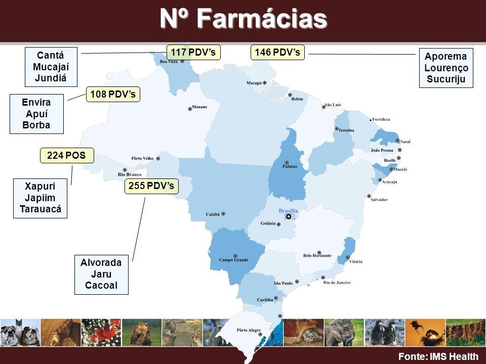 Cobertura/Alcance 30.000 farmácias 300 profissionais