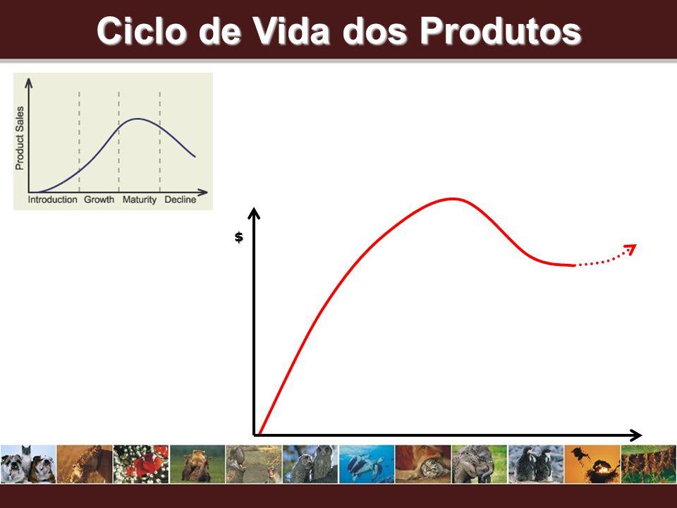 Ciclo de Vida dos Produtos $