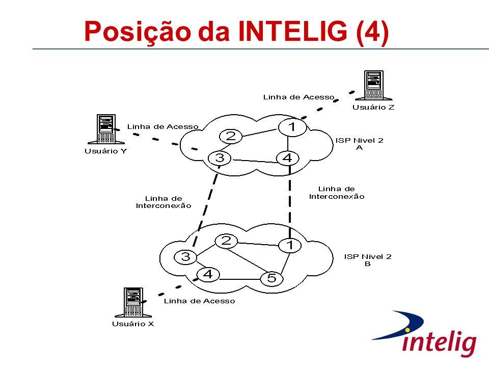 Posição da INTELIG (4)
