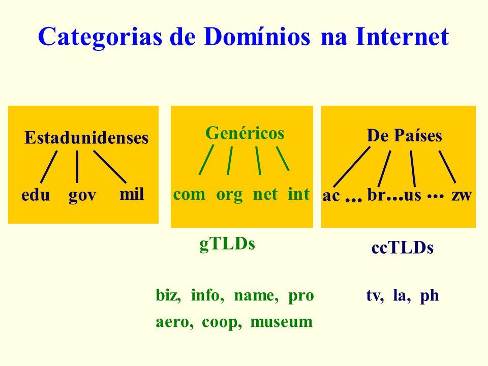 Categorias de Domínios na Internet gTLDs ccTLDs Estadunidenses edugov Genéricos com org net int De Países ac... br... us... zw mil biz, info, name, pr
