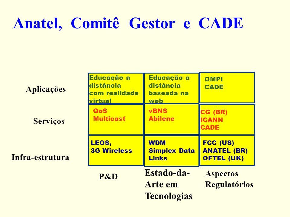Anatel, Comitê Gestor e CADE Educação a distância com realidade virtual Educação a distância baseada na web OMPI CADE QoS Multicast vBNS Abilene CG (B