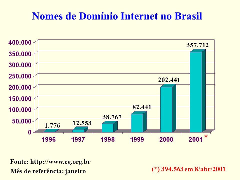 Nomes de Domínio Internet no Brasil 82.441 38.767 12.553 1.776 Fonte: http://www.cg.org.br 357.712 202.441 Mês de referência: janeiro (*) 394.563 em 8