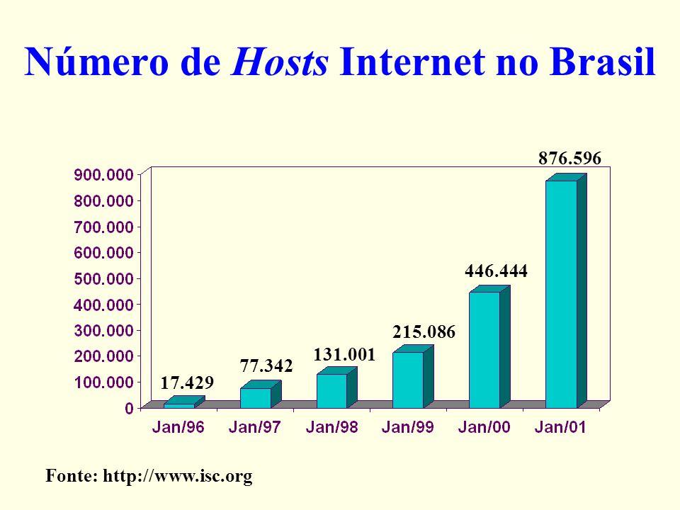 Número de Hosts Internet no Brasil Fonte: http://www.isc.org 17.429 77.342 131.001 215.086 446.444 876.596