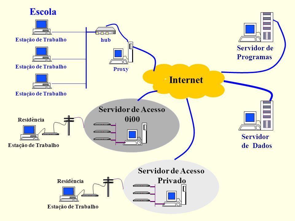 Servidor de Programas Servidor de Dados Proxy Estação de Trabalho Residência Escola hub Internet Estação de Trabalho Servidor de Acesso 0i00 Estação d