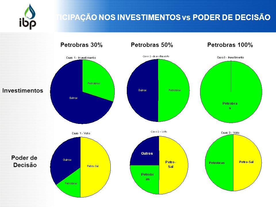 PARTICIPAÇÃO NOS INVESTIMENTOS vs PODER DE DECISÃO Investimentos Poder de Decisão Petrobras 30%Petrobras 50%Petrobras 100%