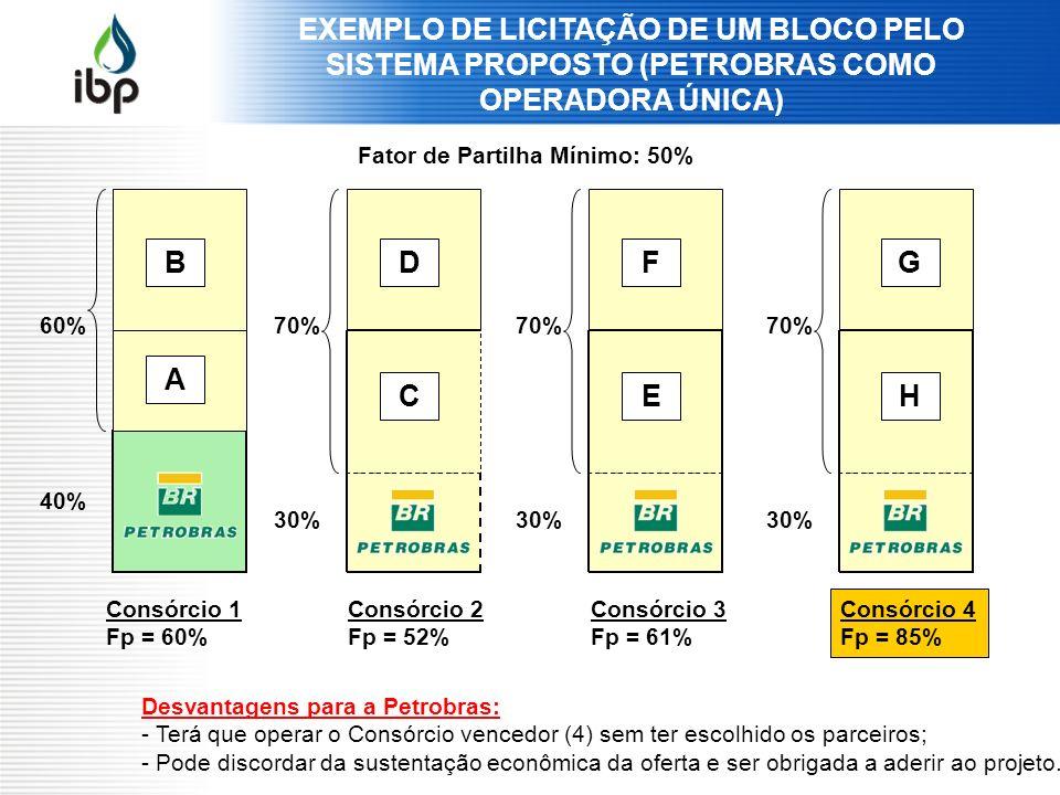 EXEMPLO DE LICITAÇÃO DE UM BLOCO PELO SISTEMA PROPOSTO (PETROBRAS COMO OPERADORA ÚNICA) B A D C F E G H 60%70% 40% 30% Desvantagens para a Petrobras: