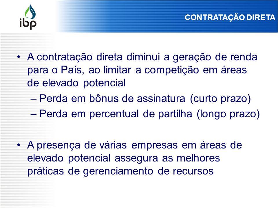 CONTRATAÇÃO DIRETA A contratação direta diminui a geração de renda para o País, ao limitar a competição em áreas de elevado potencial –Perda em bônus