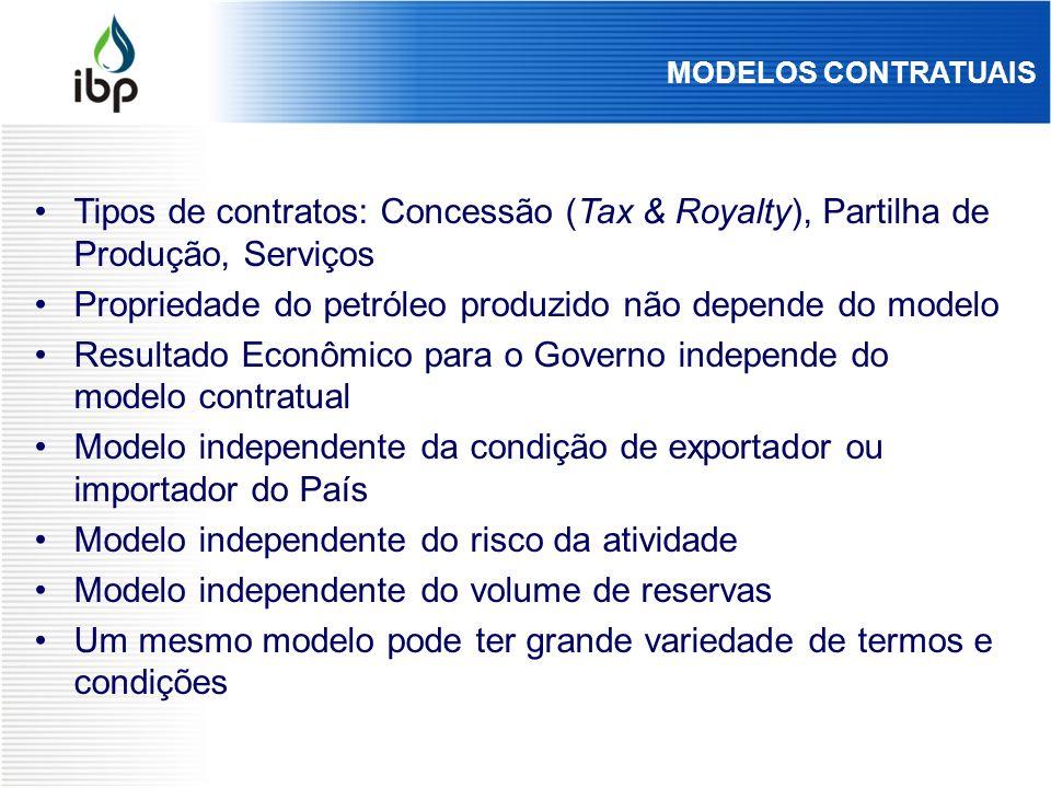 MODELOS CONTRATUAIS Tipos de contratos: Concessão (Tax & Royalty), Partilha de Produção, Serviços Propriedade do petróleo produzido não depende do mod