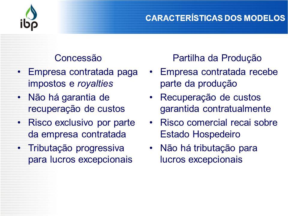CARACTERÍSTICAS DOS MODELOS Concessão Empresa contratada paga impostos e royalties Não há garantia de recuperação de custos Risco exclusivo por parte