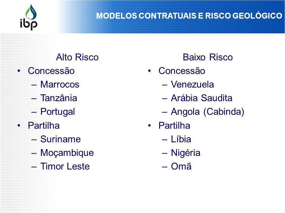 Alto Risco Concessão –Marrocos –Tanzânia –Portugal Partilha –Suriname –Moçambique –Timor Leste Baixo Risco Concessão –Venezuela –Arábia Saudita –Angol
