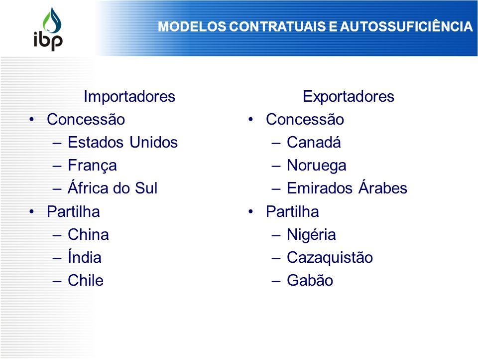 Importadores Concessão –Estados Unidos –França –África do Sul Partilha –China –Índia –Chile Exportadores Concessão –Canadá –Noruega –Emirados Árabes P