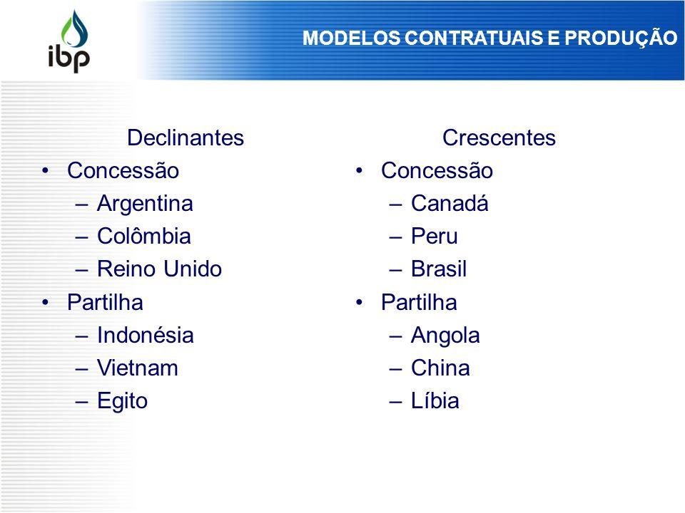 Declinantes Concessão –Argentina –Colômbia –Reino Unido Partilha –Indonésia –Vietnam –Egito Crescentes Concessão –Canadá –Peru –Brasil Partilha –Angol