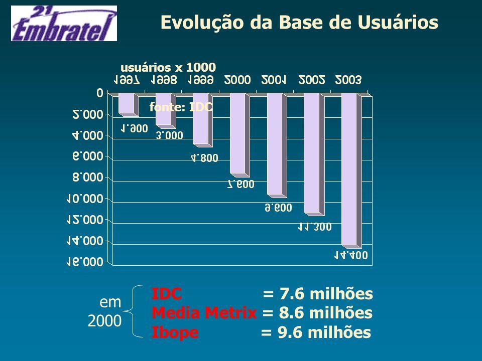 Evolução da Base de Usuários usuários x 1000 fonte: IDC IDC = 7.6 milhões Media Metrix = 8.6 milhões Ibope = 9.6 milhões em 2000