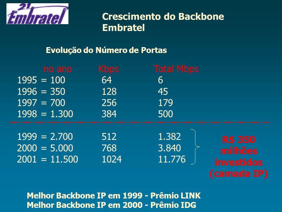 Evolução do Número de Portas no ano Kbps Total Mbps 1995 = 100646 1996 = 35012845 1997 = 700256179 1998 = 1.300384500 1999 = 2.7005121.382 2000 = 5.00