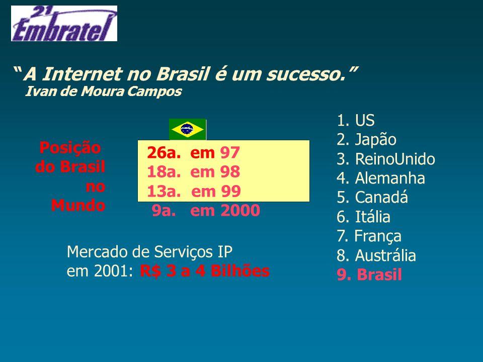 26a.em 97 18a.em 98 13a. em 99 9a.em 2000 Posição do Brasil no Mundo A Internet no Brasil é um sucesso. Ivan de Moura Campos 1. US 2. Japão 3. ReinoUn