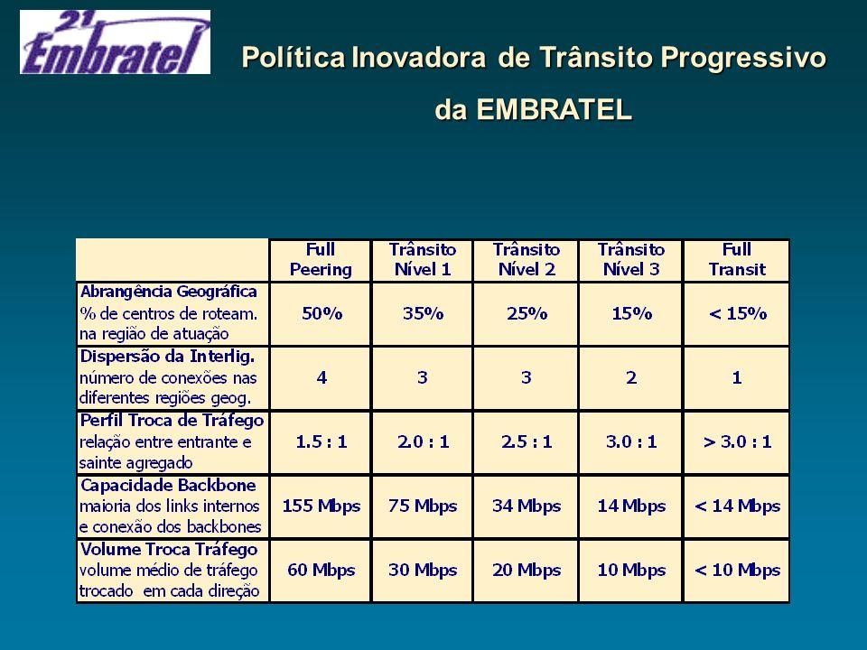 Política Inovadora de Trânsito Progressivo da EMBRATEL