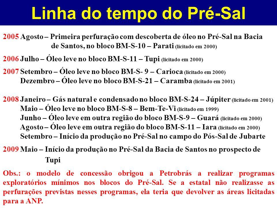 Linha do tempo do Pré-Sal 2005 Agosto – Primeira perfuração com descoberta de óleo no Pré-Sal na Bacia de Santos, no bloco BM-S-10 – Parati (licitado