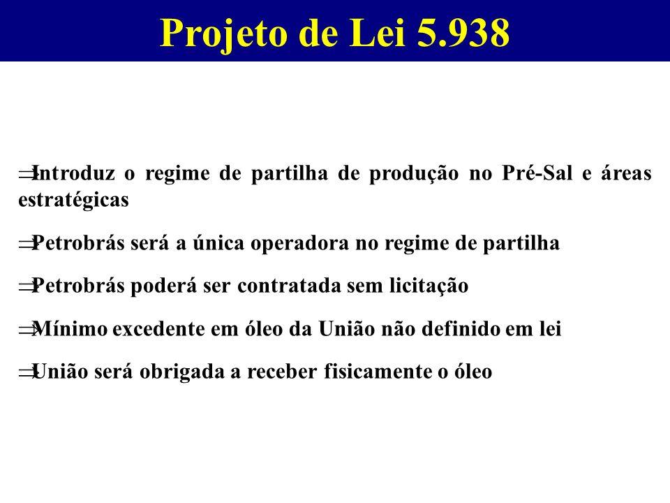 Projeto de Lei 5.938 Introduz o regime de partilha de produção no Pré-Sal e áreas estratégicas Petrobrás será a única operadora no regime de partilha