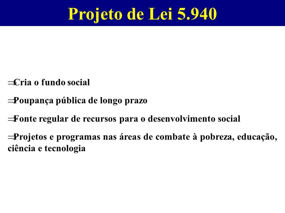 Projeto de Lei 5.940 Cria o fundo social Poupança pública de longo prazo Fonte regular de recursos para o desenvolvimento social Projetos e programas