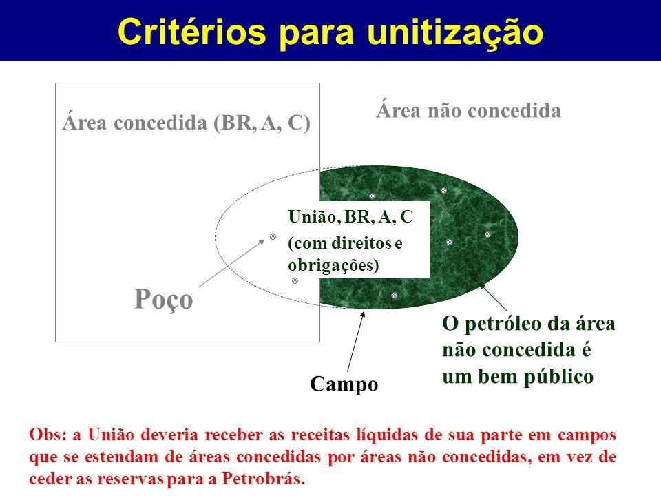 Área concedida (BR, A, C) Poço Área não concedida Campo União, BR, A, C (com direitos e obrigações) O petróleo da área não concedida é um bem público