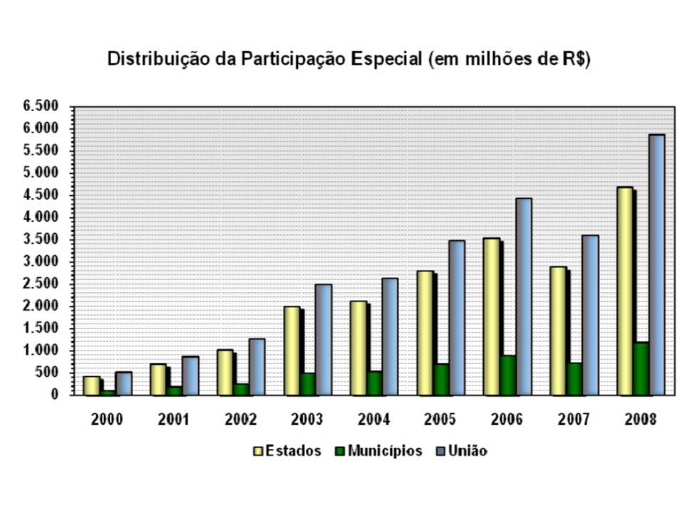 Marco Legal Em 1997, quando a Lei nº 9.478 foi promulgada, existia um significativo risco exploratório Nesse cenário, o modelo de concessão mostrou-se adequado e propiciou as descobertas do Pré-Sal No entanto, o cenário atual não é mais o de 1997 As descobertas ocorridas no Pré-Sal abrem perspectiva para o Brasil vir a ser detentor de umas das maiores reservas do mundo e propiciam riscos exploratórios muito baixos