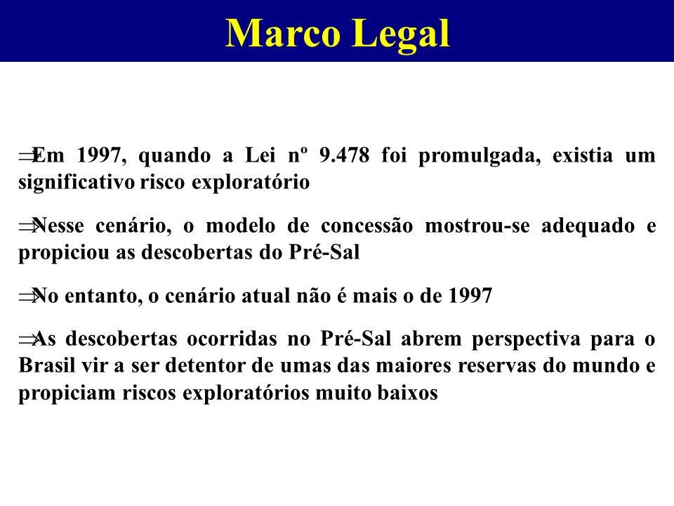 Marco Legal Em 1997, quando a Lei nº 9.478 foi promulgada, existia um significativo risco exploratório Nesse cenário, o modelo de concessão mostrou-se